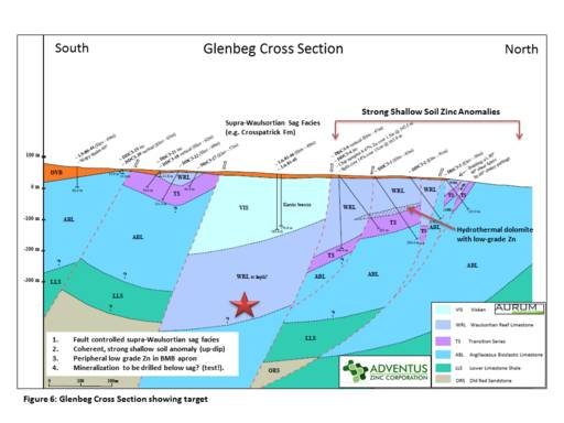 Figure 6 (Press Release May 17, 2018) - Glenbeg Cross Section Showing Target