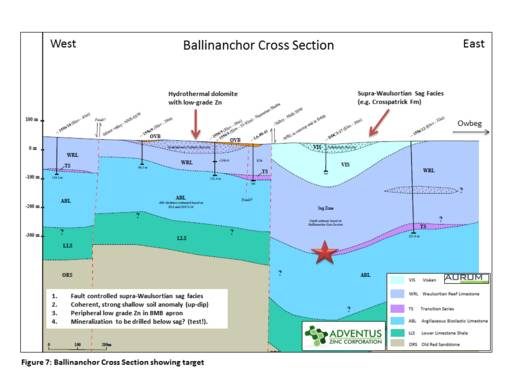 Figure 7 (Press Release May 17, 2018) - Ballinanchor Cross Section Showing Target