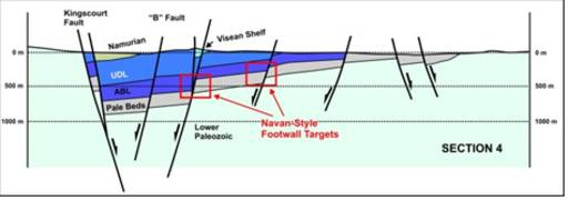 Cross-section (E-W) across the basin showing the location of Navan- style footwall targets