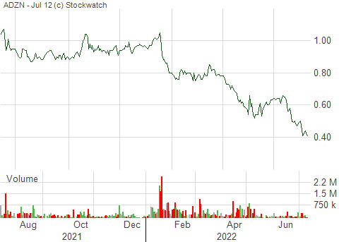 12 month stock chart - Adventus