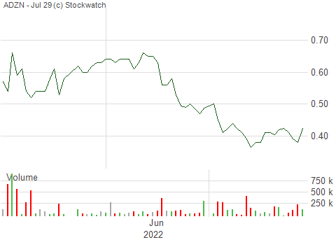 3 month stock chart - Adventus