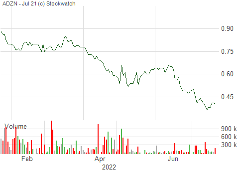 6 month stock chart - Adventus